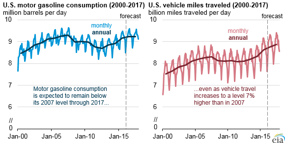 Eia no gasoline consumption record in us for 2016 17 for Motor trend on demand schedule