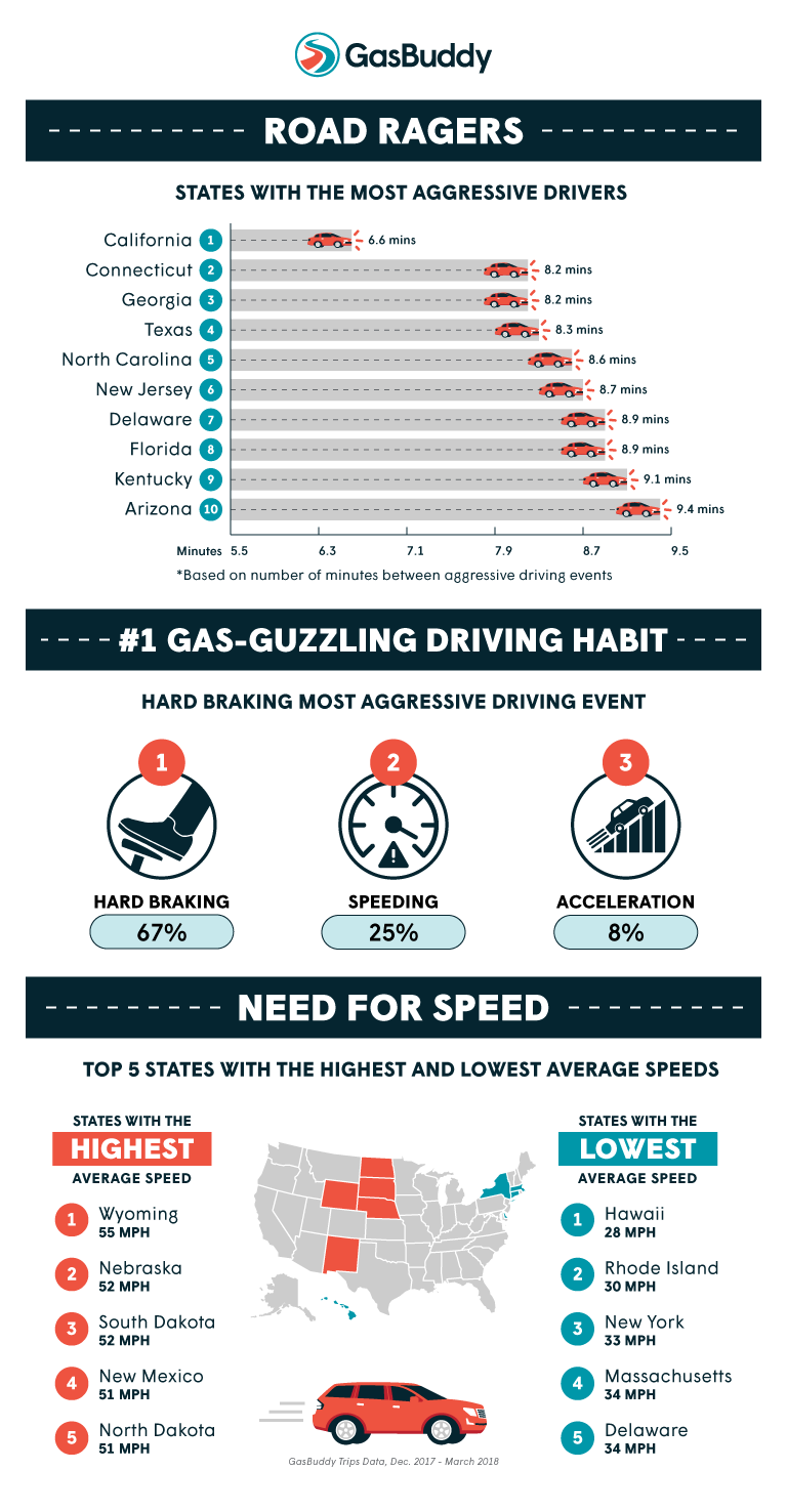 GasBuddy Reveals U S  States with the Most Aggressive Drivers