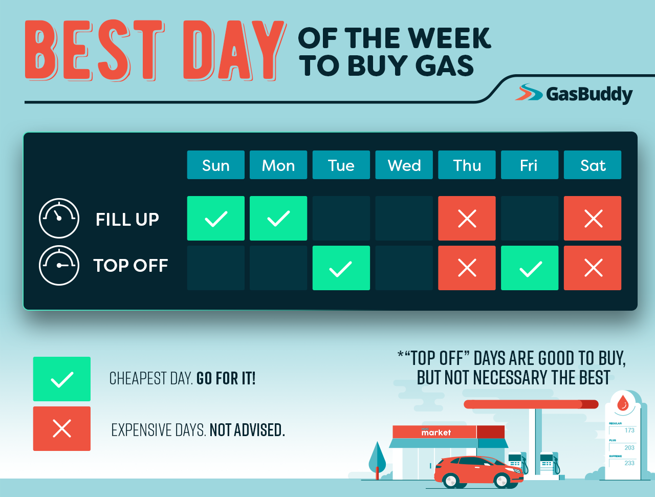 Cheapest Gas Prices >> Gasbuddy Reveals The Best Day Of Week To Buy Gas Gasbuddy Com
