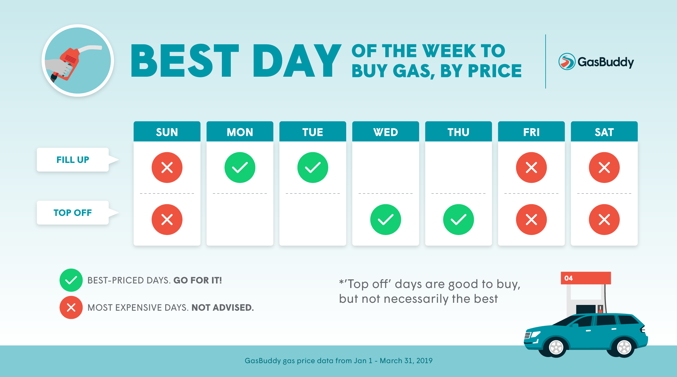 Best Gas Prices >> Gasbuddy Reveals Best And Worst Days Of The Week To Buy Gas